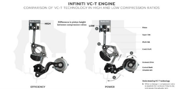 FIRST ONE IN THE WORLD: Revolutionary Infiniti VC-T Variable Displacement Engine With Variable Compression Ratio!!!